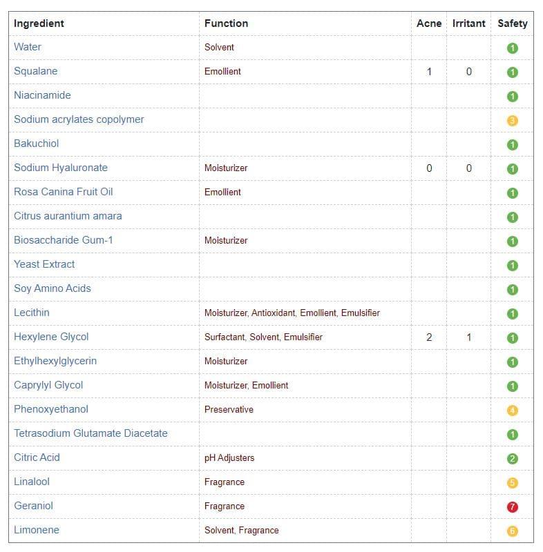 BIOSSANCE Squalane + Phyto-Retinol Serum Review